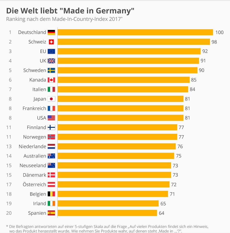 Statista-die-Welt-liebt-made-in-Germany-die-ersten-20-plätze