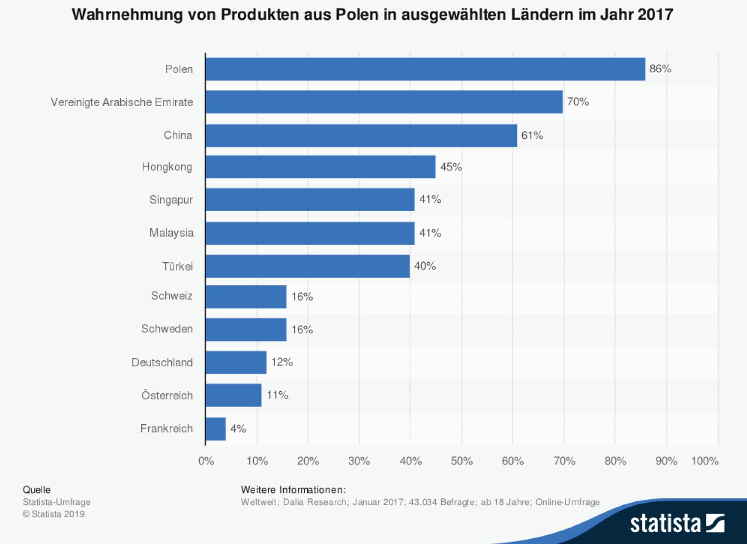 statistic_made-in-country-index_wahrnehmung-von-produkten-aus-polen-nach-laendern-2017-1